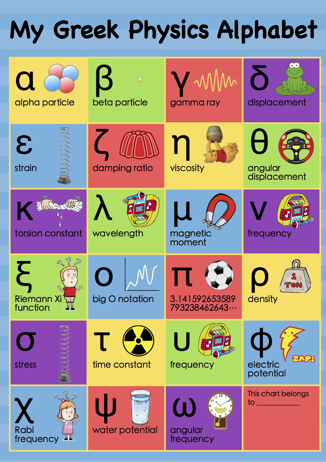 My Greek Physics Alphabet
