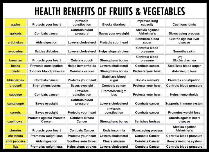 Why Are Fruits & Vegetables Important?