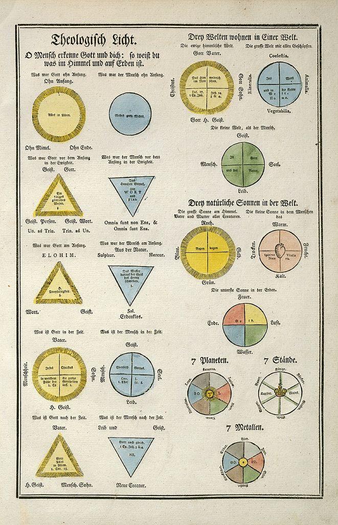 Rosicrucian Symbols | Secret Symbols of the Rosicrucians | Galactic ...