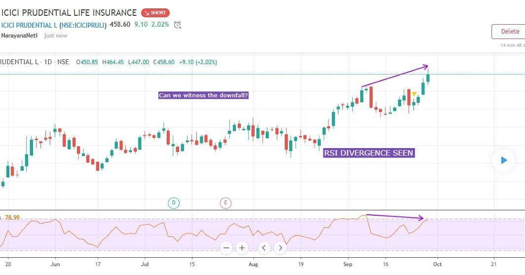 ICICI PRUDENTIAL LIFE INSURANCE Follow my channel analysestocks in Telegram