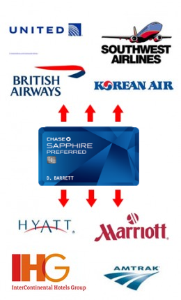 How Chase Sapphire Preferred Mile Transfer Works Illustrated Chase Sapphire Preferred Chase Sapphire Hotel Rewards
