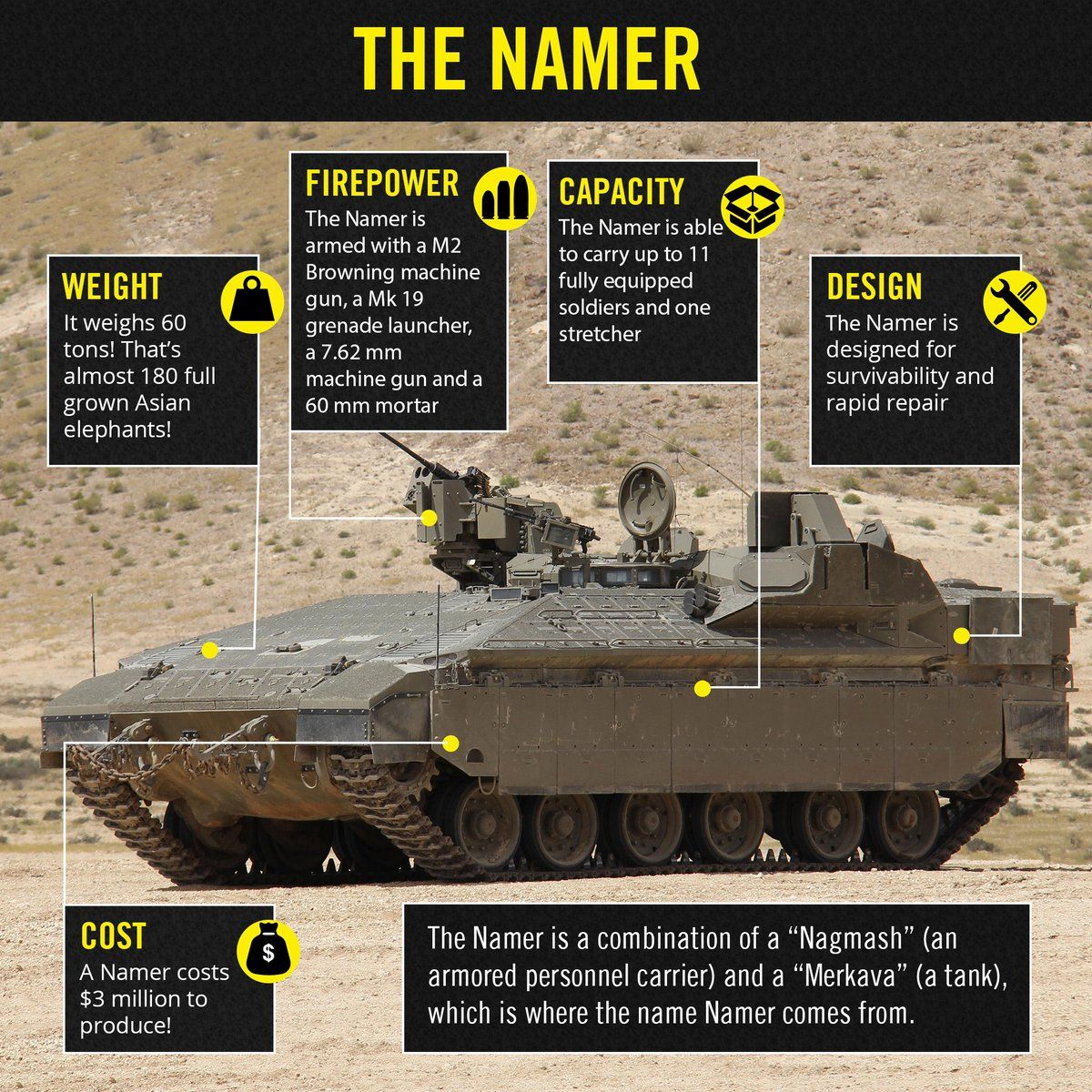 Idf Idfspokesperson Twitter With Images Army Tanks