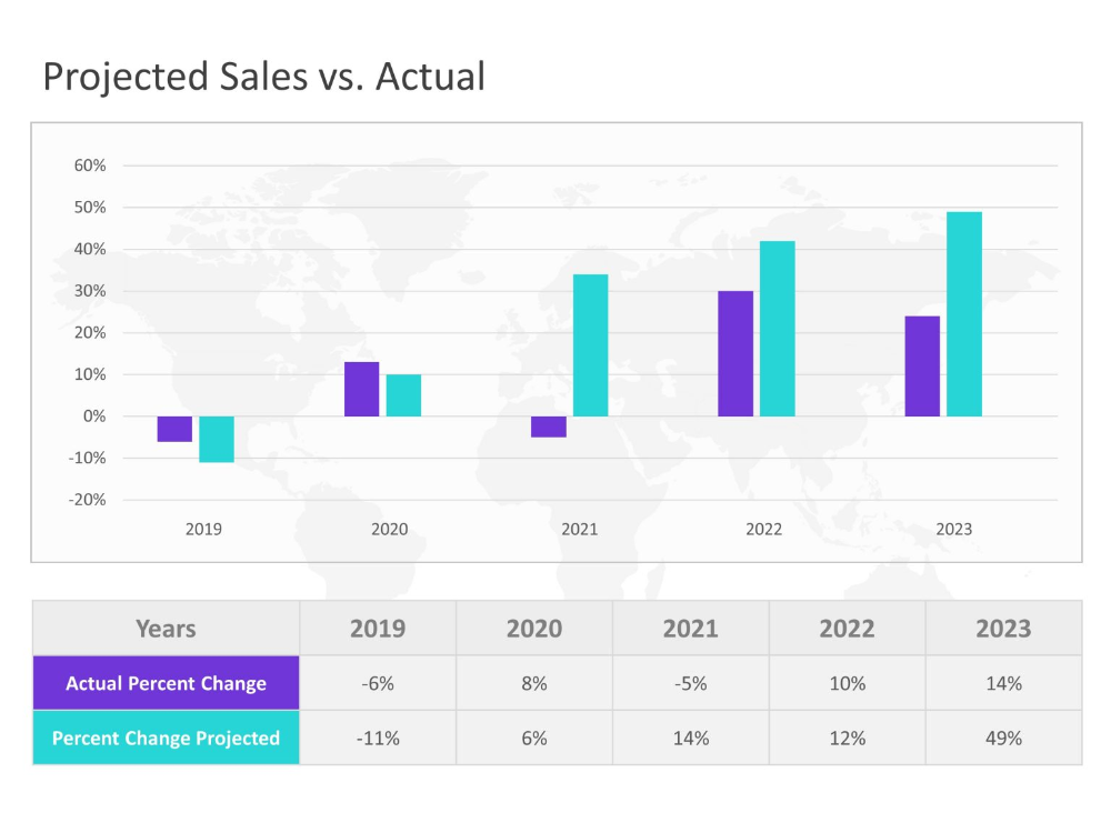 Revenue Sales Forecasting Template in 2020 Business