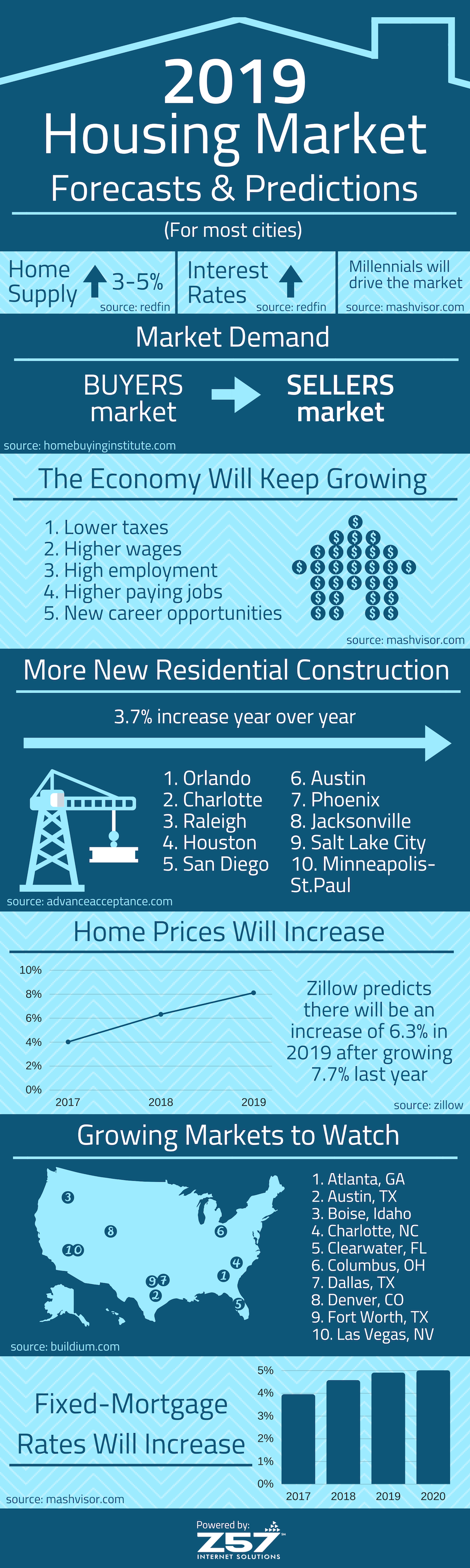Pin By Paul Rawson On Inforgraphic Ideas Real Estate Career Real Estate Marketing Housing Market