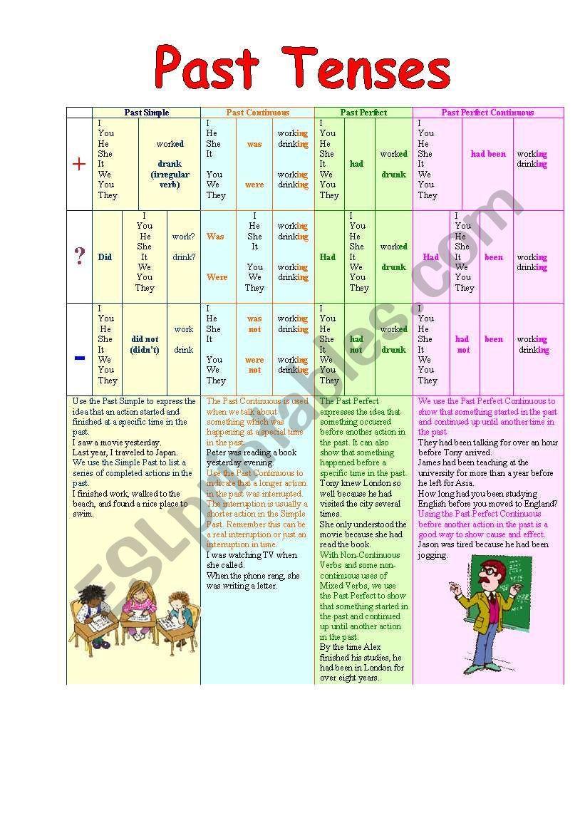 Past Tenses Table worksheet | английский язык | English ...