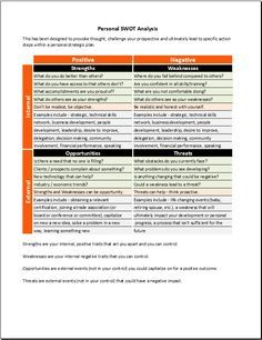 Example Swot Analysis Paper Personal Swot Analysis Guidance  Dev Personnel  Pinterest  Swot .