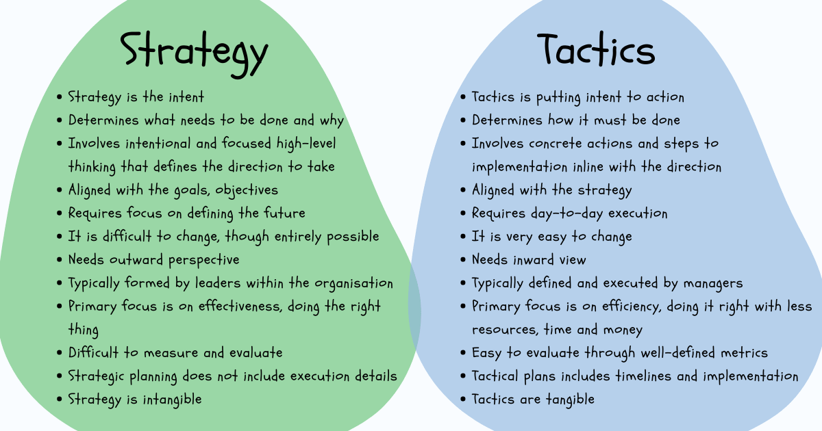 Strategy vs Tactics How Strategic Thinking And Tactical