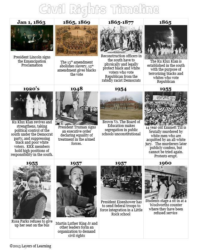 Civil Rights Timeline | Civil Rights Education | Pinterest ...