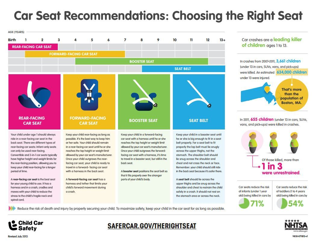 Car seats reduce the risk of infants (under 1 year old