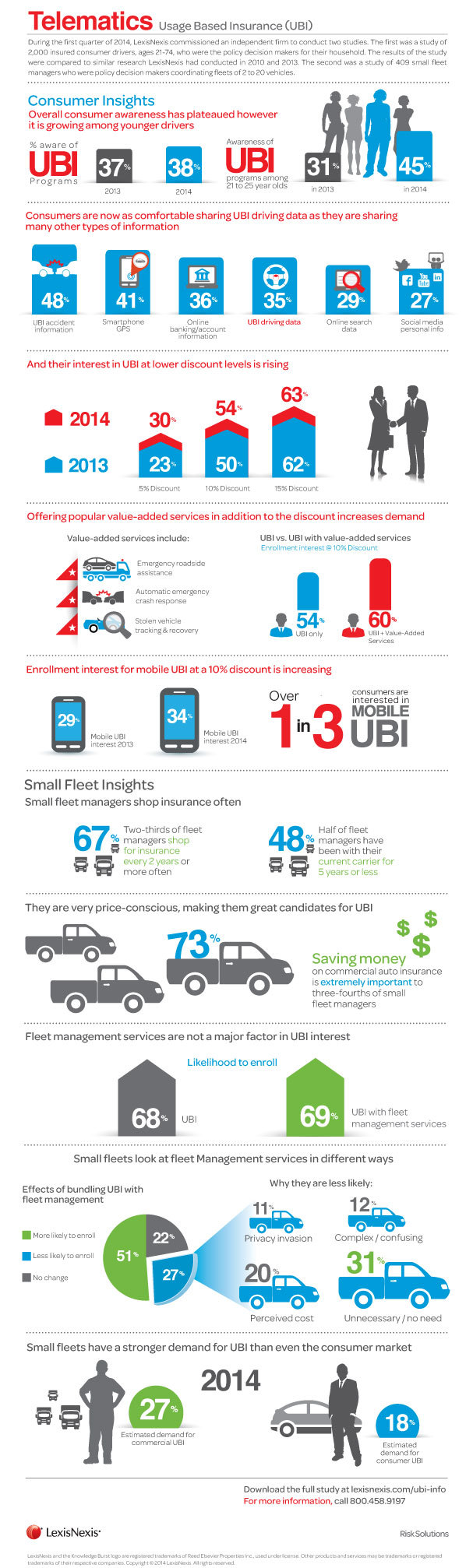 Lexisnexis Awesome Telematics Infographic From News Release Today
