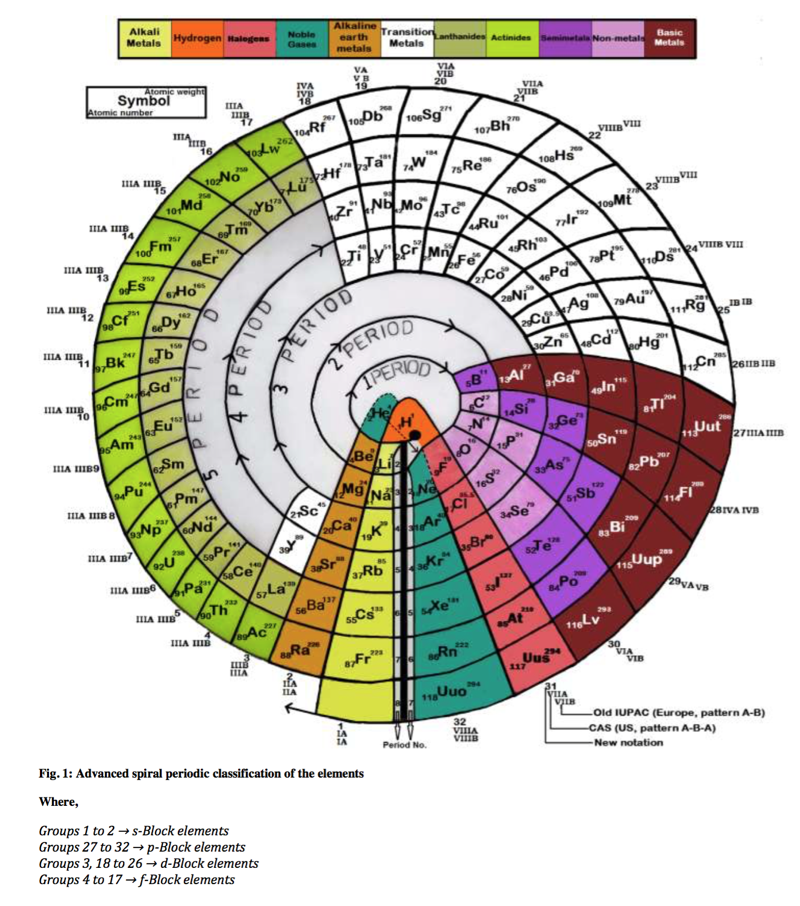 Advanced Spiral Periodic Tablejust one of the many