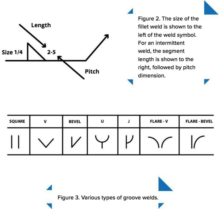 Deciphering Symbols Do Stuff Pinterest Welding Symbols And