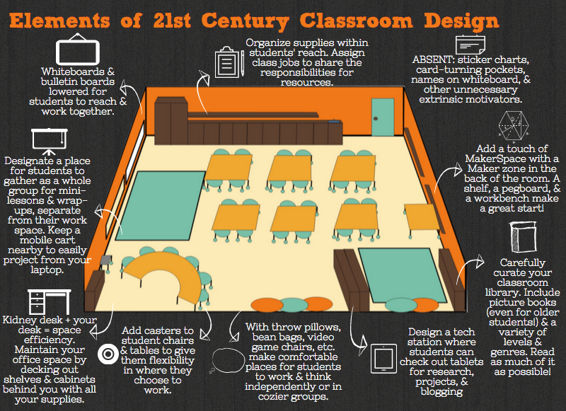 Classroom Design And Learning : St century k grade classrooms google search