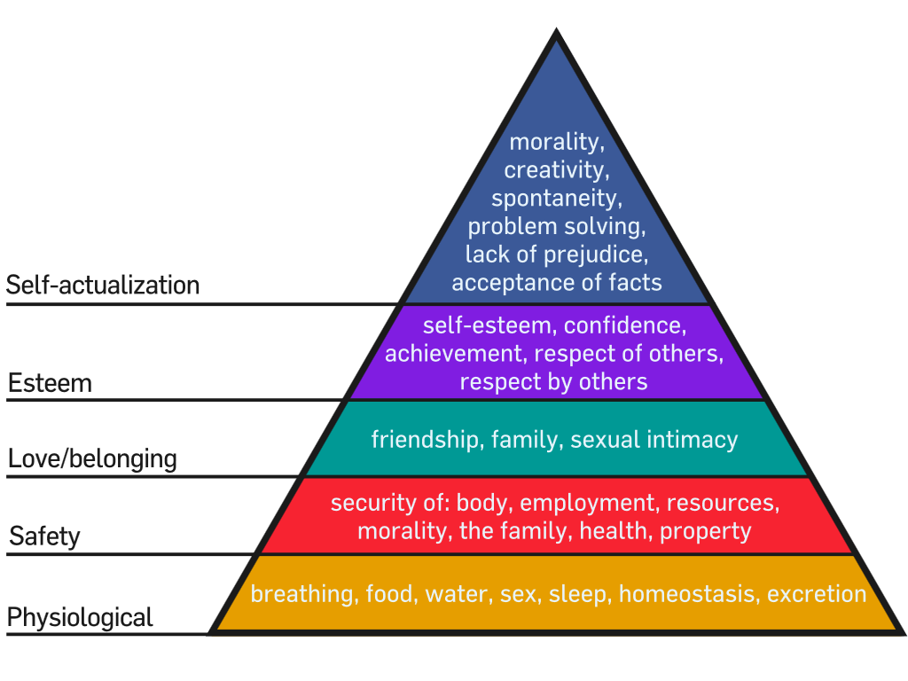 Life Insurance In Singapore And The Hierarchy Of Financial