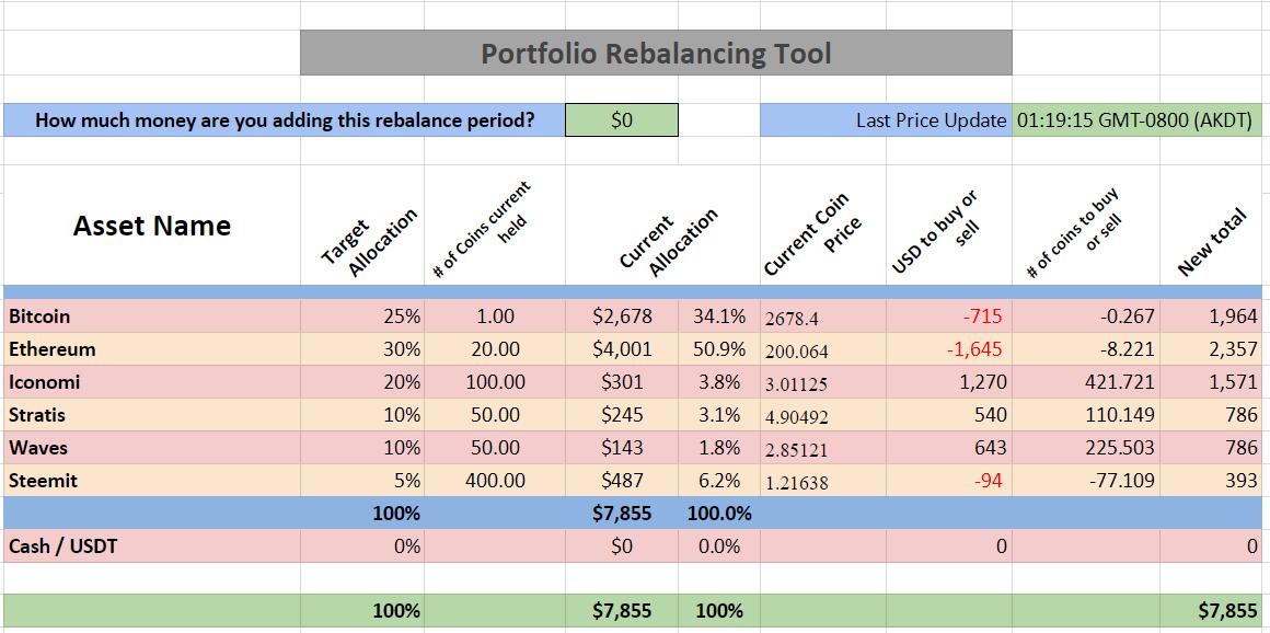 Portfolio Rebalancing Tool Using Google Sheets - Quadruple