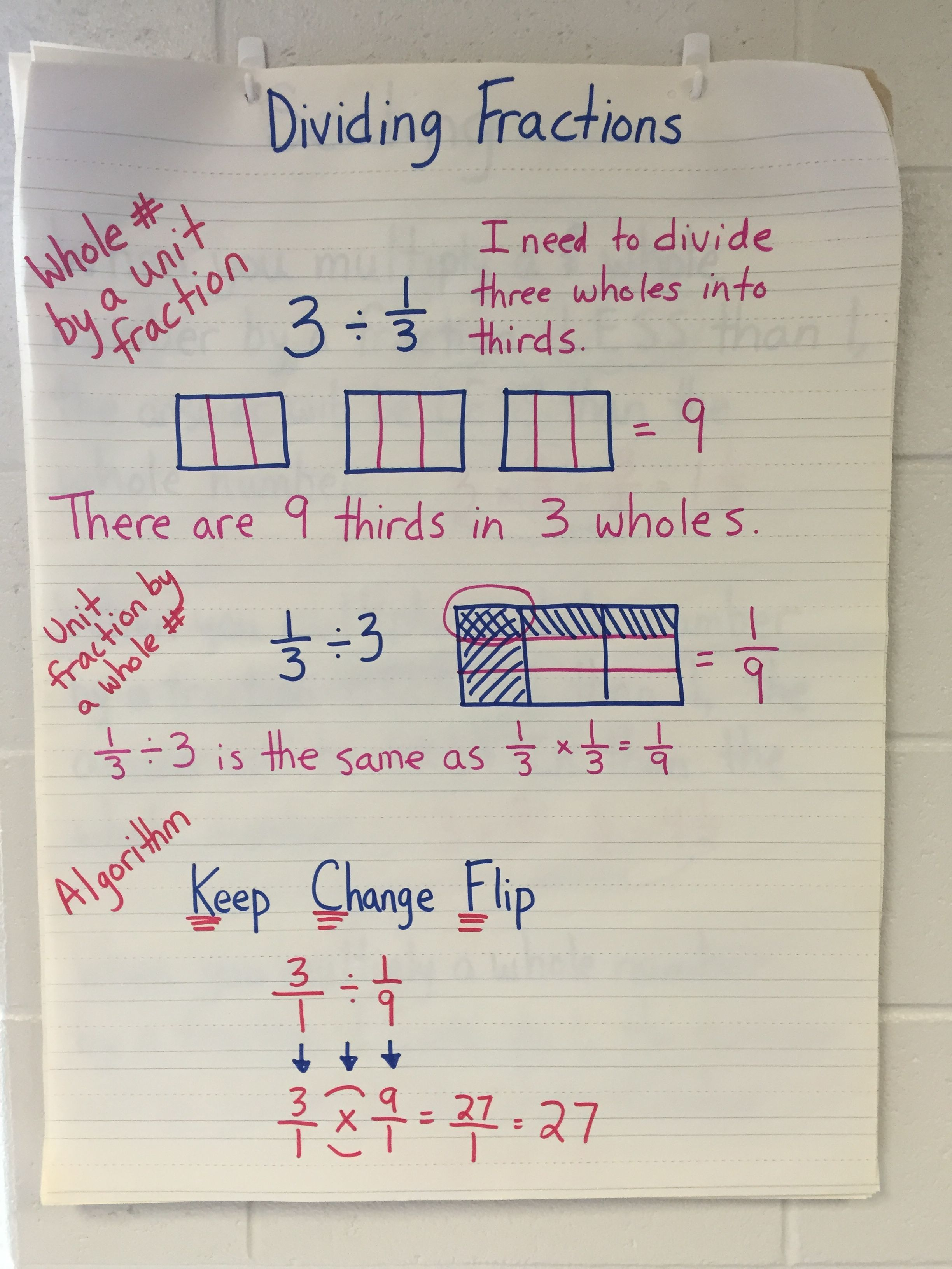 Dividing Fractions Anchor Chart Kfc