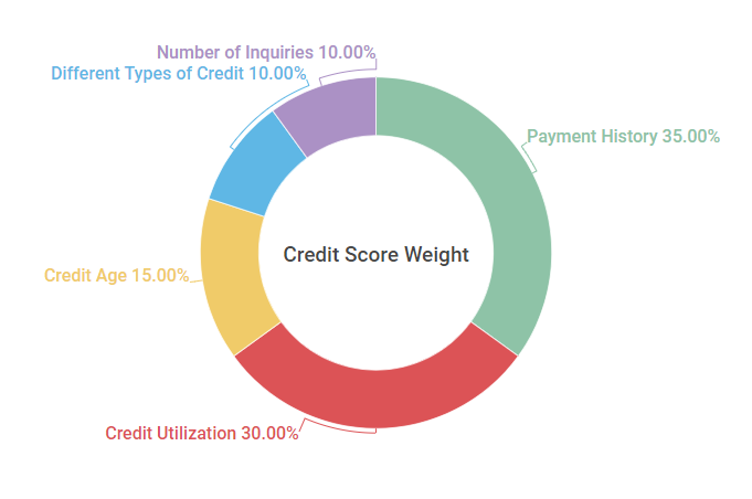 Best Way To Improve Your Credit Score In 2020 Credit Score Improve Your Credit Score Finance Loans