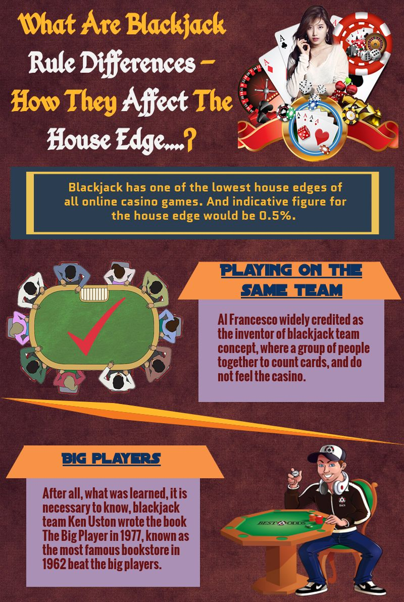 Affwl Casino Blackjack Whatareblackjackruledifferences Howtheyaffectthehouseedge Playingonthesameteam Bigplayers Blackjack Online Casino Blackjack Tips