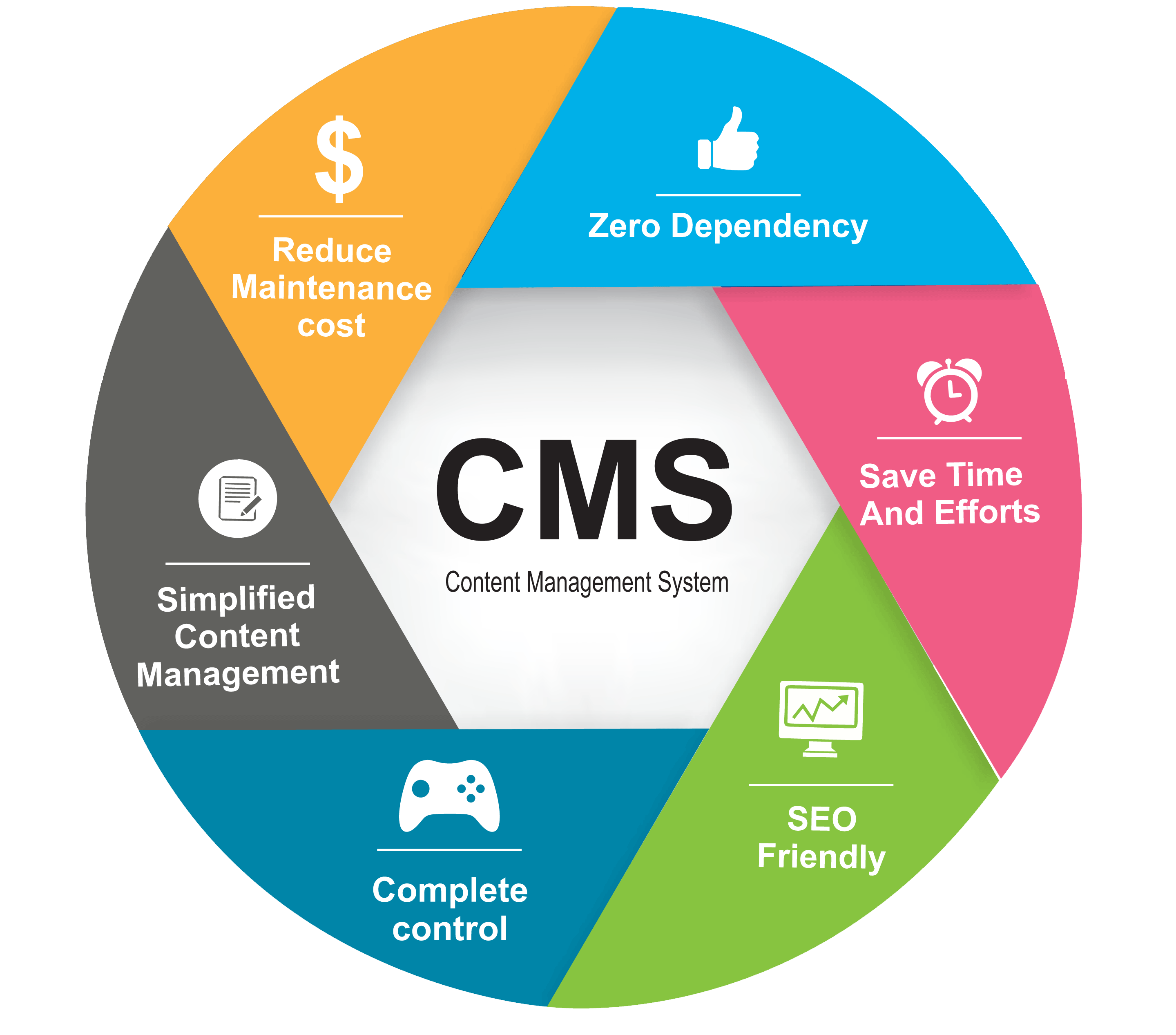 Cms Zero Dependency Reduce Maintenance Cost Complete Control Seo Friendly Save Time And E Content Management System Content Management Cms Website
