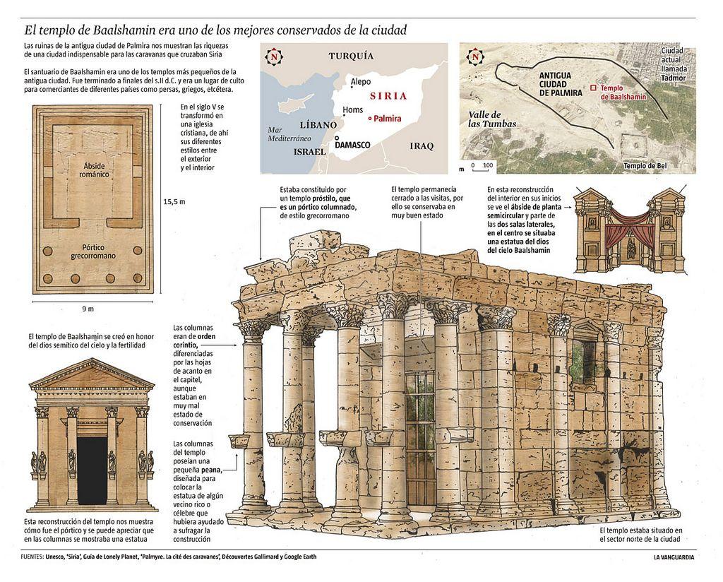 Templo De Baalshamin Journalism Infographic Vintage World Maps