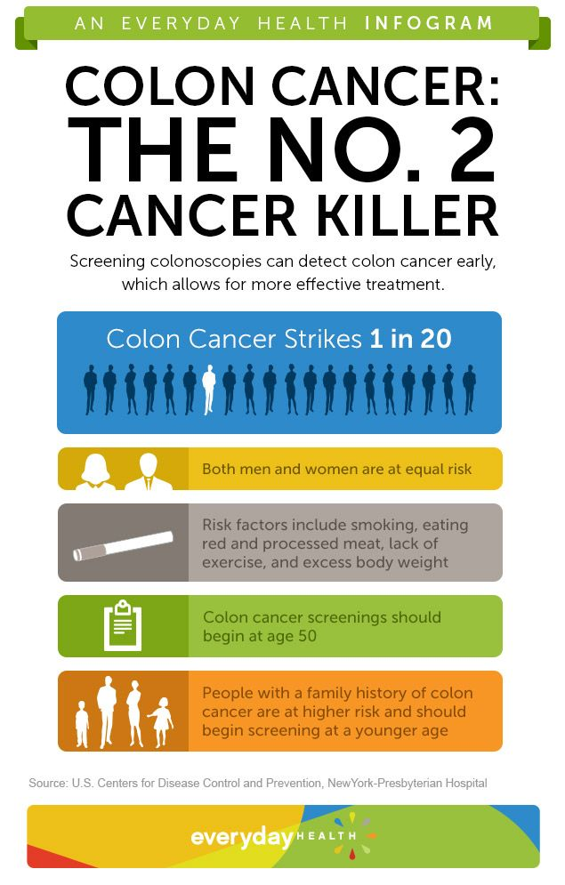 Colon cancer takes the lives of over 50,000 Americans every year. With proper screening, it can be found and treated before it spreads.