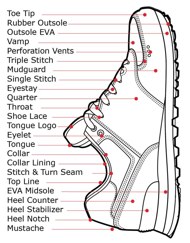 shoe parts diagram zap sneakers running shoes footwear rh pinterest com diagram of shoe flower diagram of shoe rack