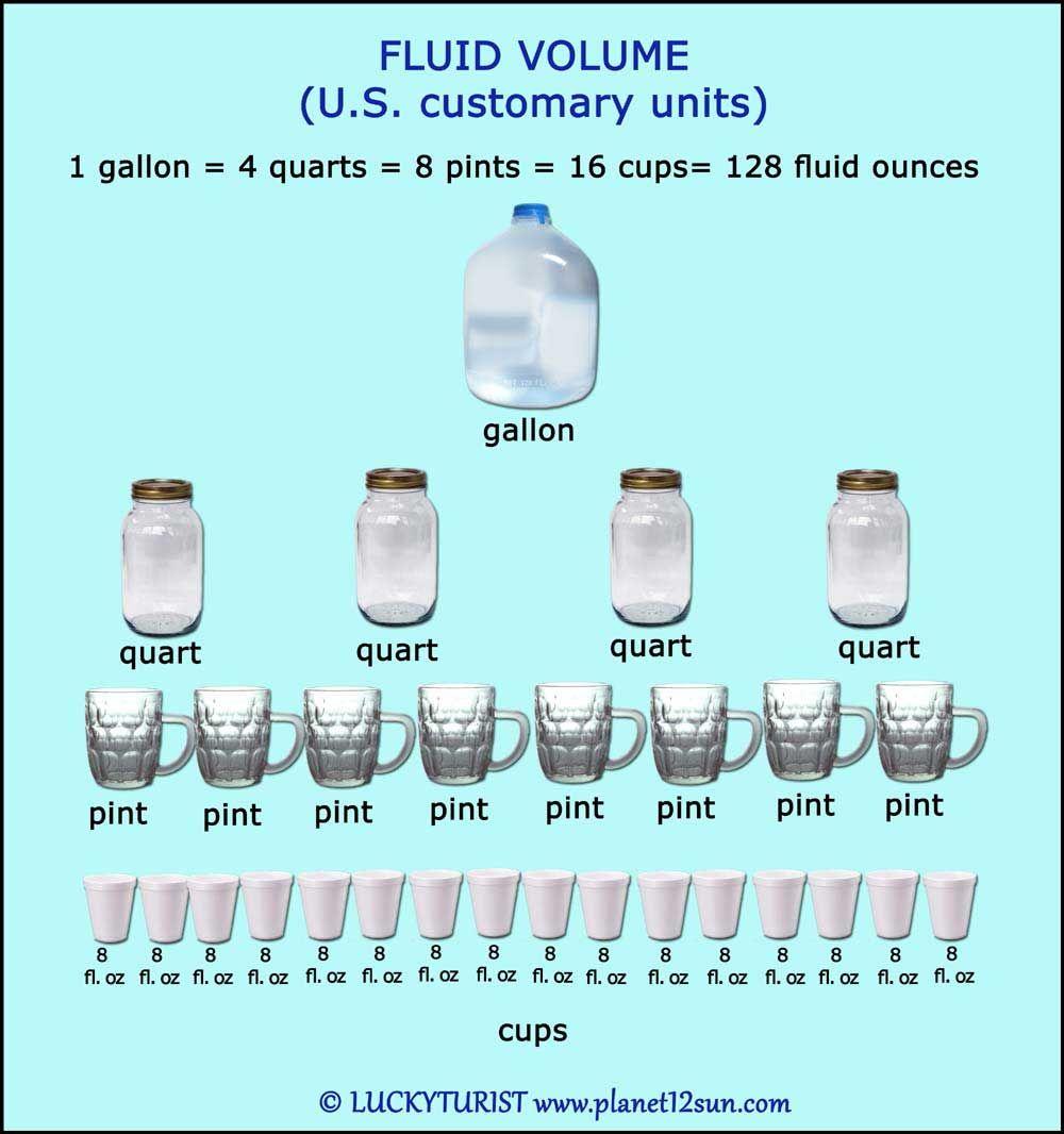 Liquid Equivalents Converting Metric Units Gallons Quarts Pints Cups Liquid Volume