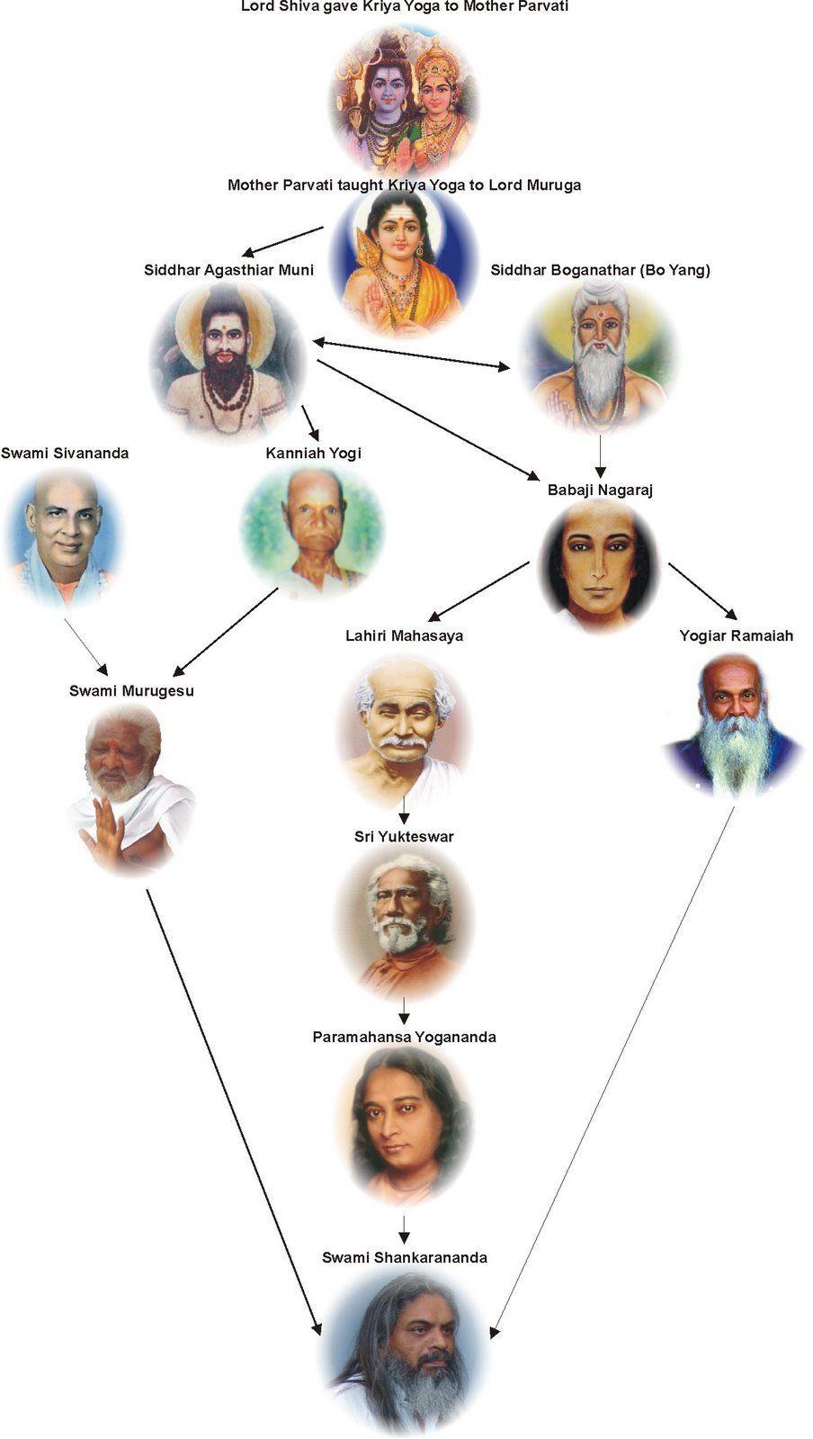 Lineage Swami Shankarananda Kriya Yoga Babaji Paramhansa Yogananda