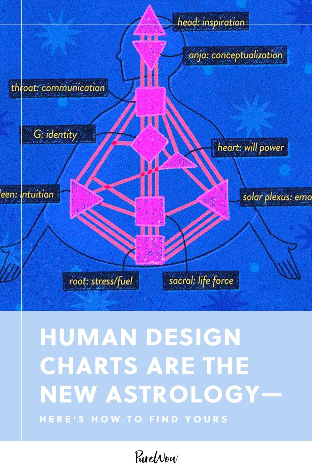 Human Design Charts Are the New Astrology—Here's How to