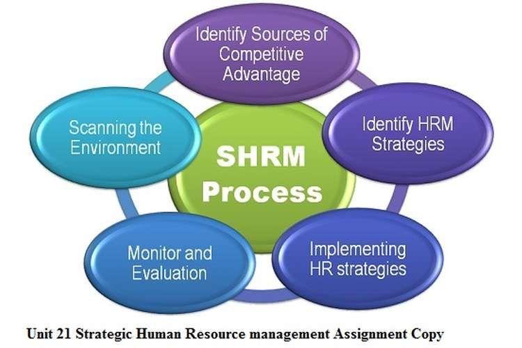 Pin On Human Resource Management