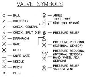 interpreting piping and instrumentation diagrams-symbology ... piping and instrumentation diagram valve symbols piping and instrumentation diagram meaning