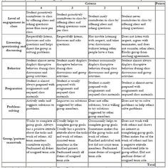 Appendix  Sample Rubrics For Assessment Rubrix For Participation