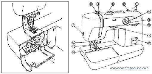 Partes de la maquina de Coser | Maquina de coser, Avion en