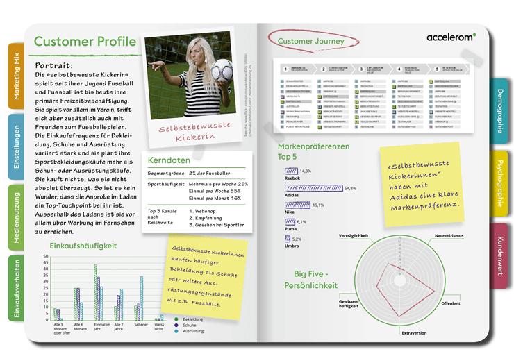 Persona via Kundensegmentierung und individueller Customer