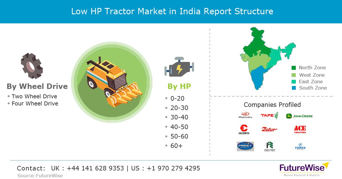 The Recently Published Market Intelligence Report By Futurewise Titled Low Hp Tractor Market In India Opportunity Analysis Tractors Marketing Market Research