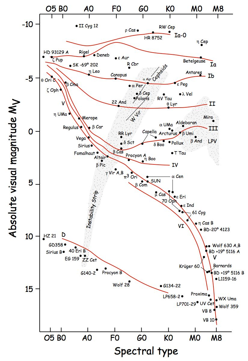 Hr diagram from james kaler variable stars pinterest hr diagram from james kaler ccuart Choice Image