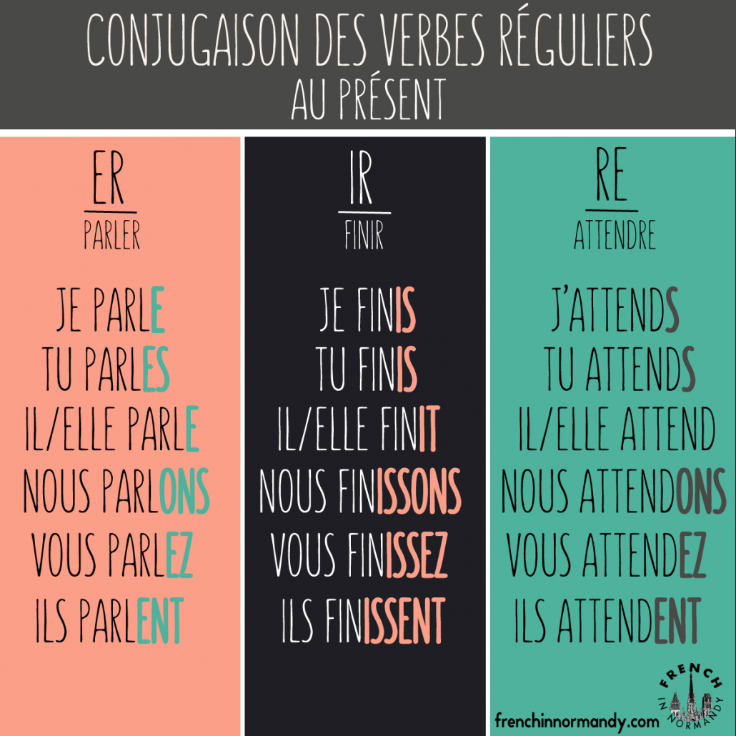 There are kinds of regular verbs in french er ir re once you  ve learned the rules conjugation for each theses three also rh pinterest