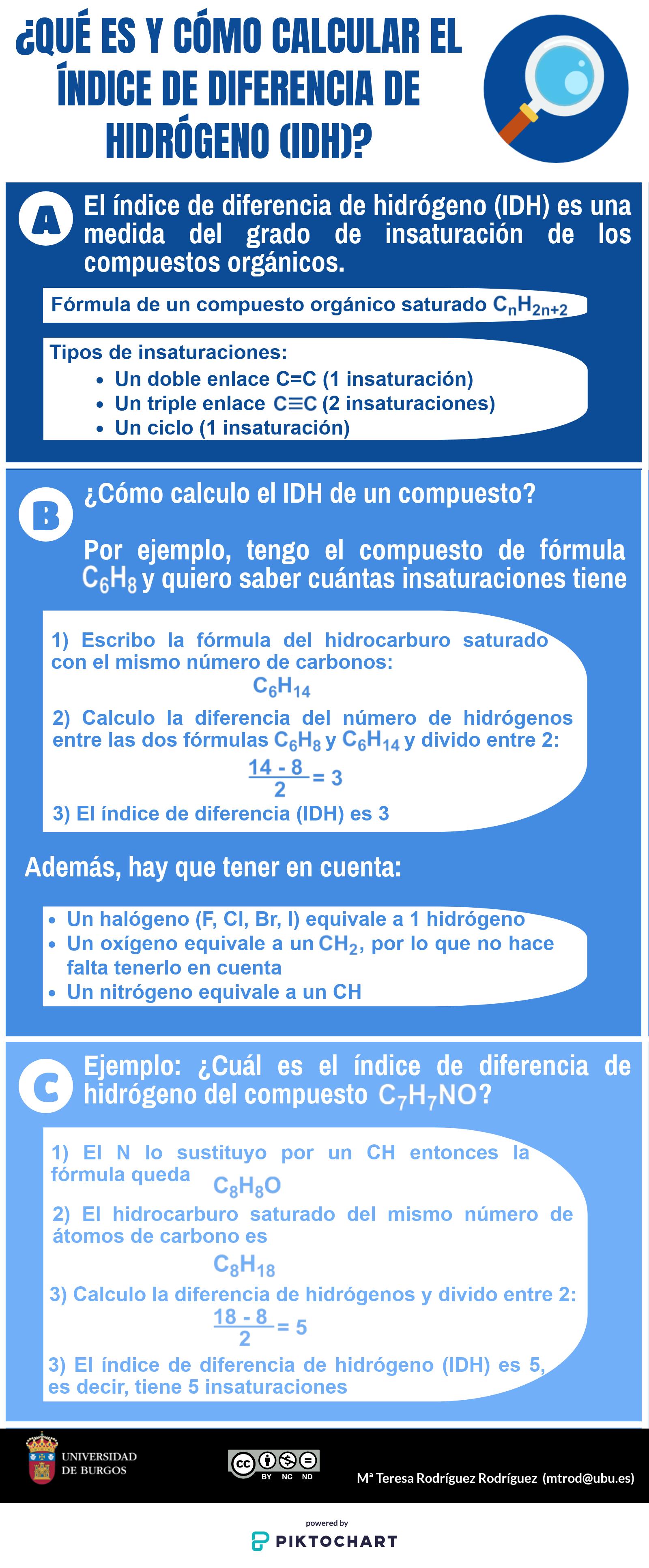 Infografía que explica qué es y como se puede calcular el índice de