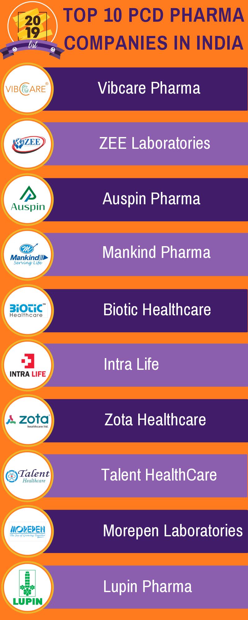 Pin by Dee K on Pharma Pharma companies, Pharma, Dermatology