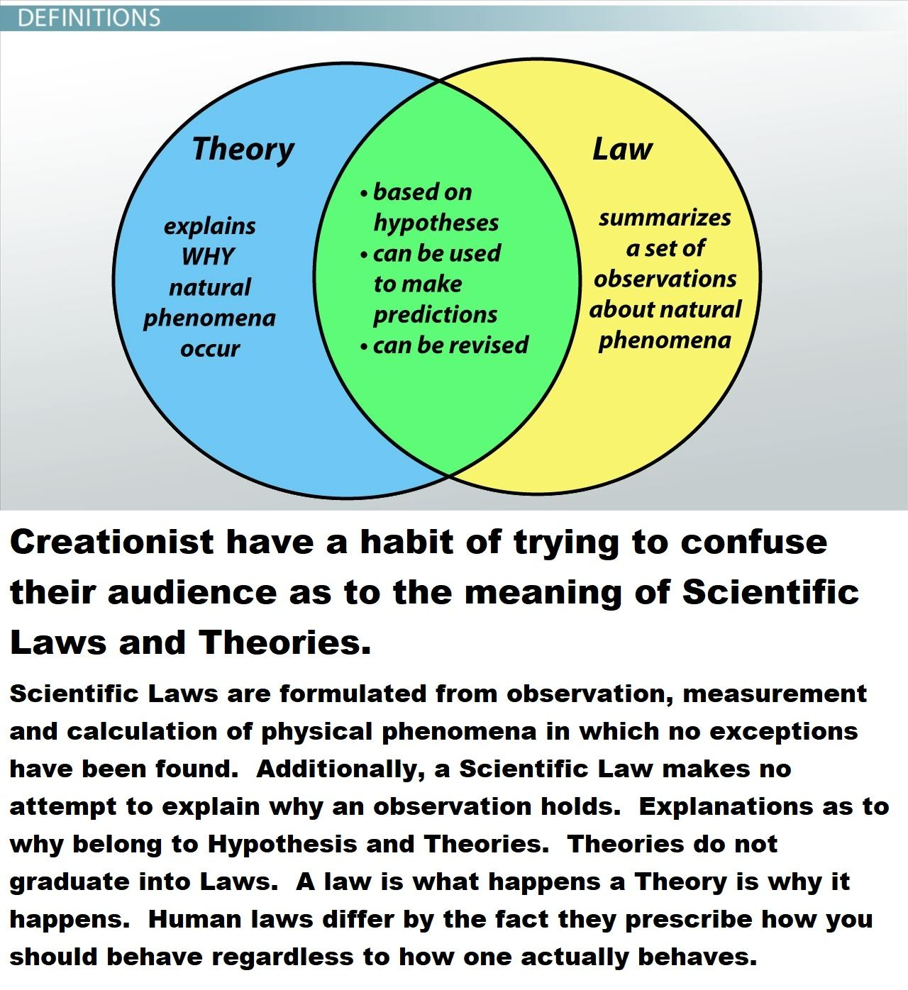 Creationist Have A Habit Of Trying To Confuse Their