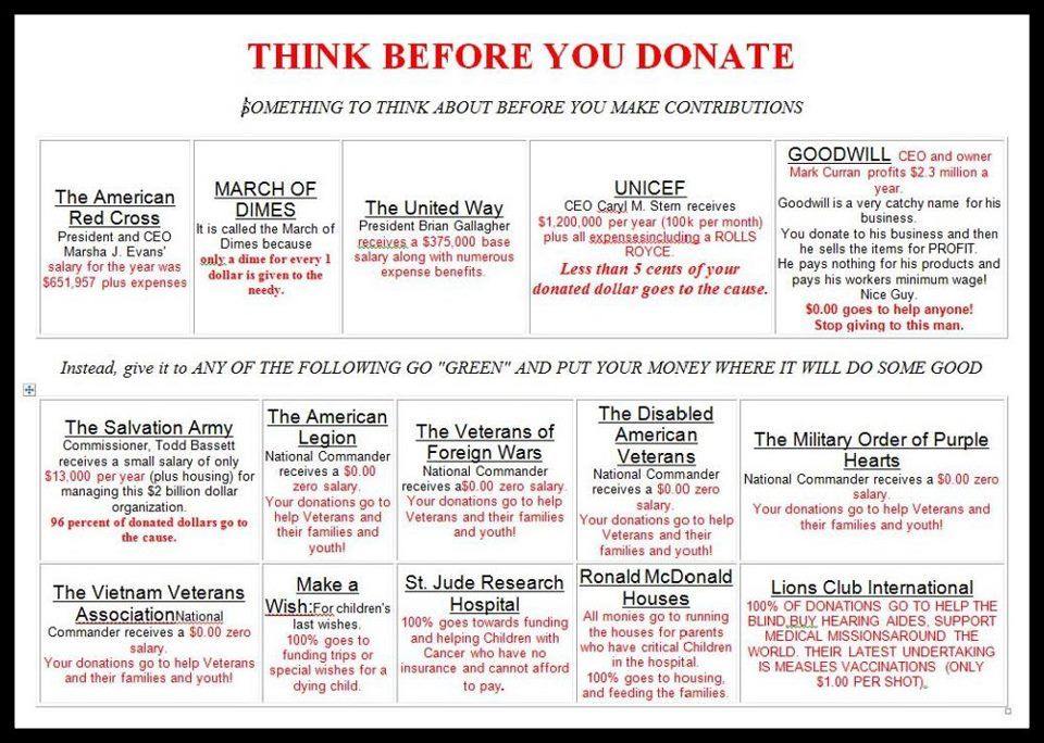 What Charities Are The Best To Donate Chart This Is From 2005 Read Below For Updated Information Lol