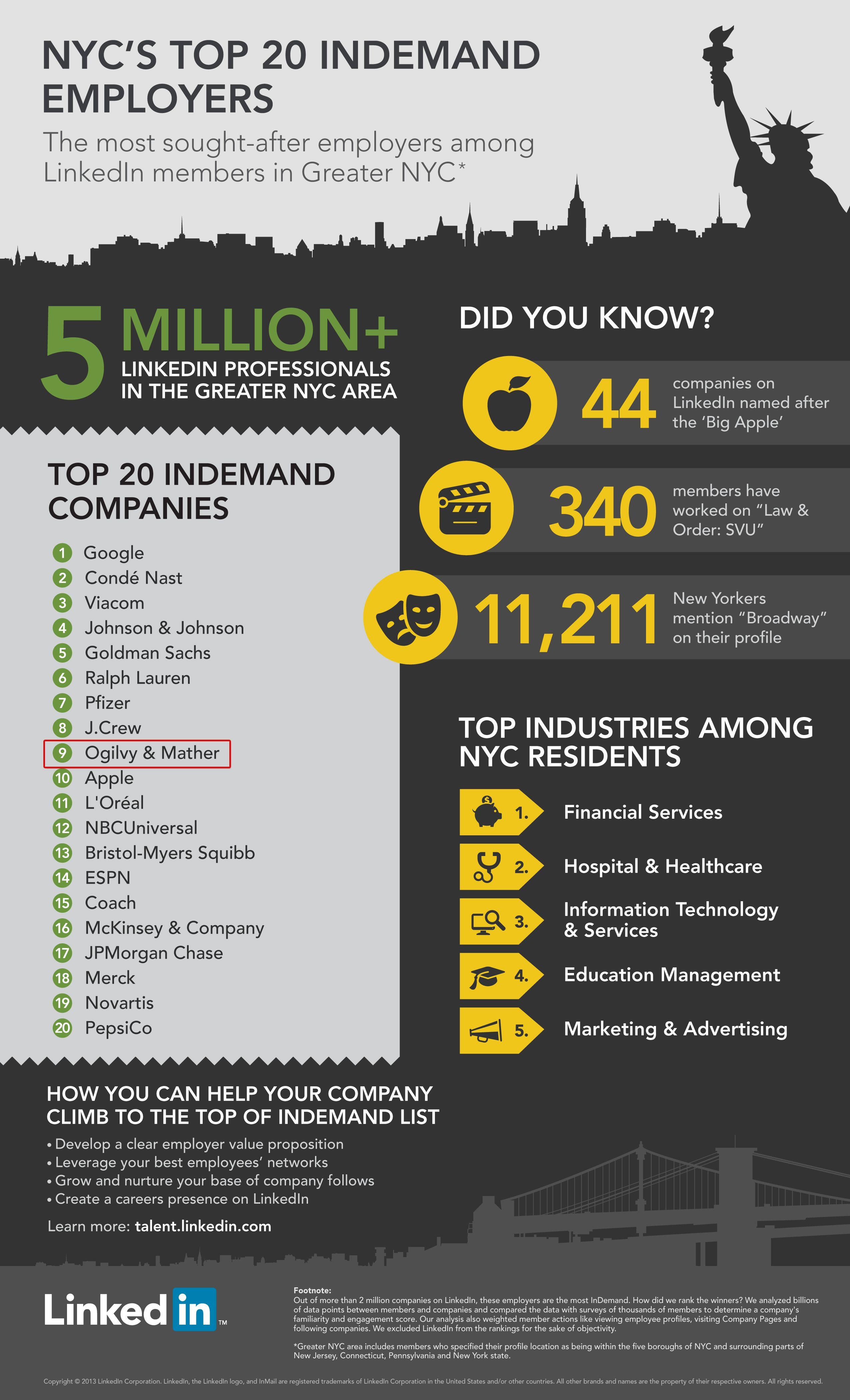 Nyc S Top 20 Indemand Employers Ogilvy Mather Ranks 9 Linkedin Infographics Infographic Social Media Advice