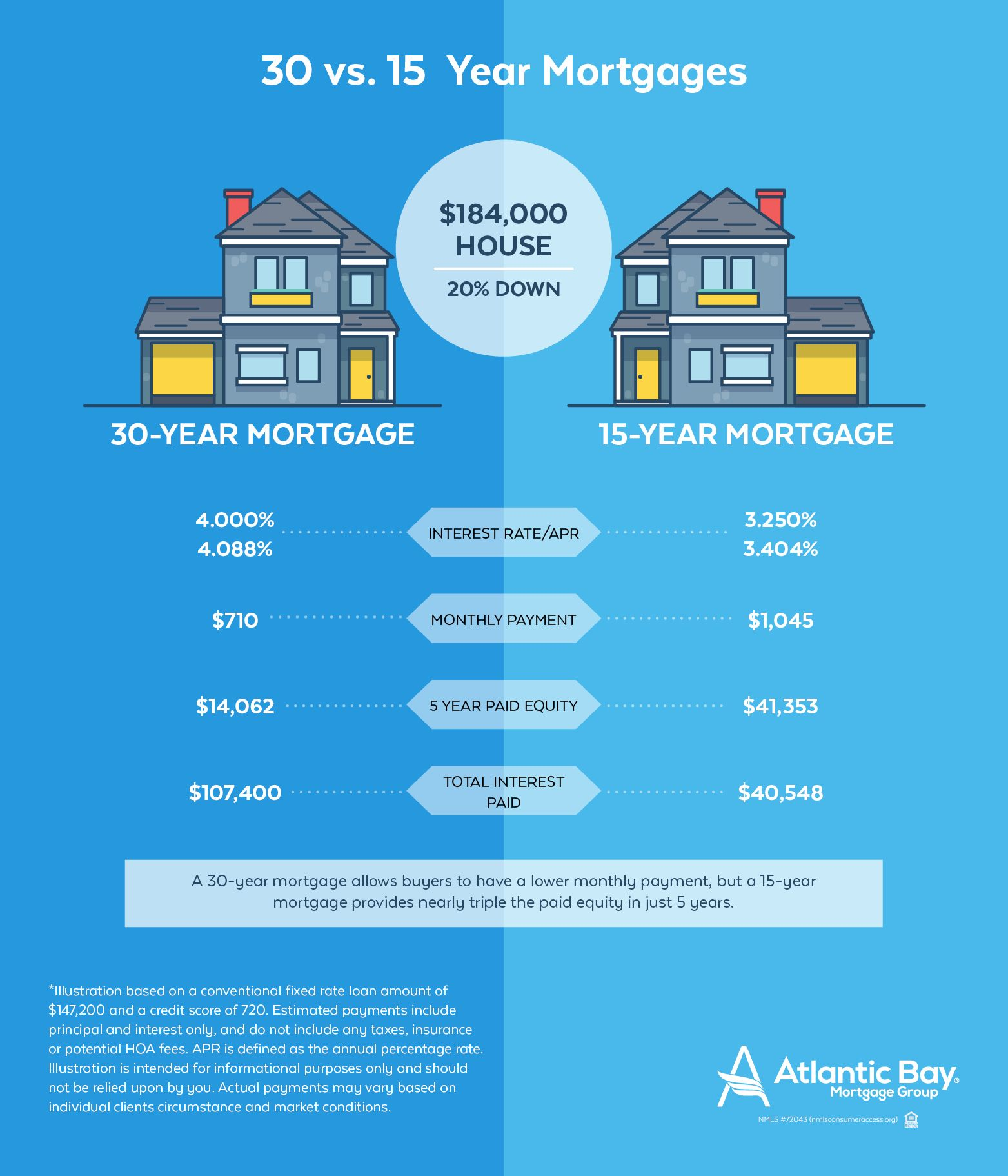 15 Year Or 30 Year Mortgage Which One Is Right For You In 2020 30 Year Mortgage Mortgage Quotes Mortgage