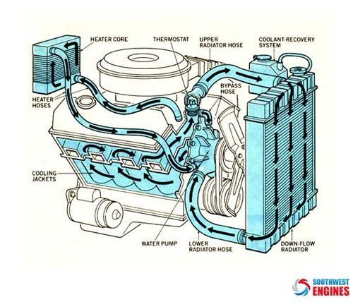 Swengines Here Some Ideas About Engine Diagram   With Images