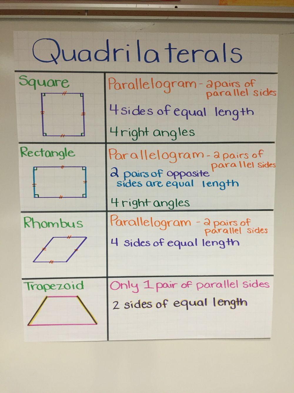 Describing attributes of quadrilaterals (3rd grade)