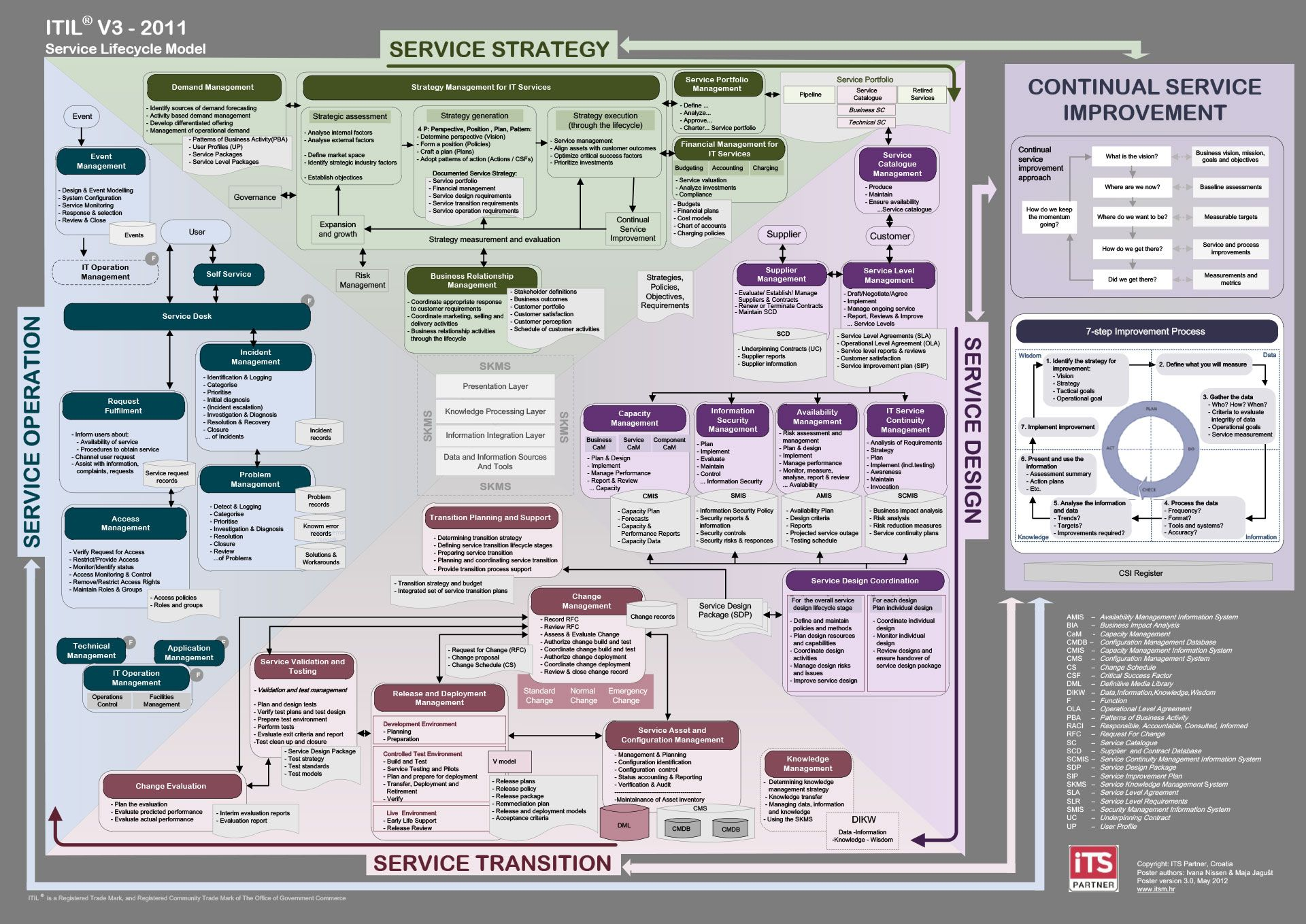 itil processes diagram volvo xc90 wiring all data pin by shawn parks on service management engineering change process