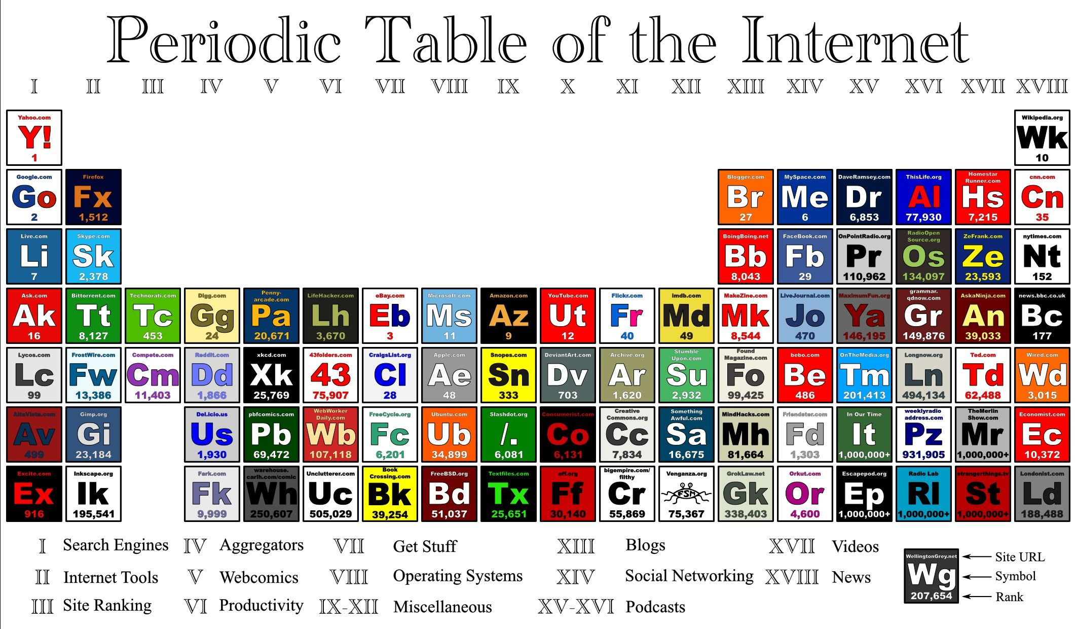 Periodic table of the internet periodic table of pinterest periodic table of the internet gamestrikefo Choice Image
