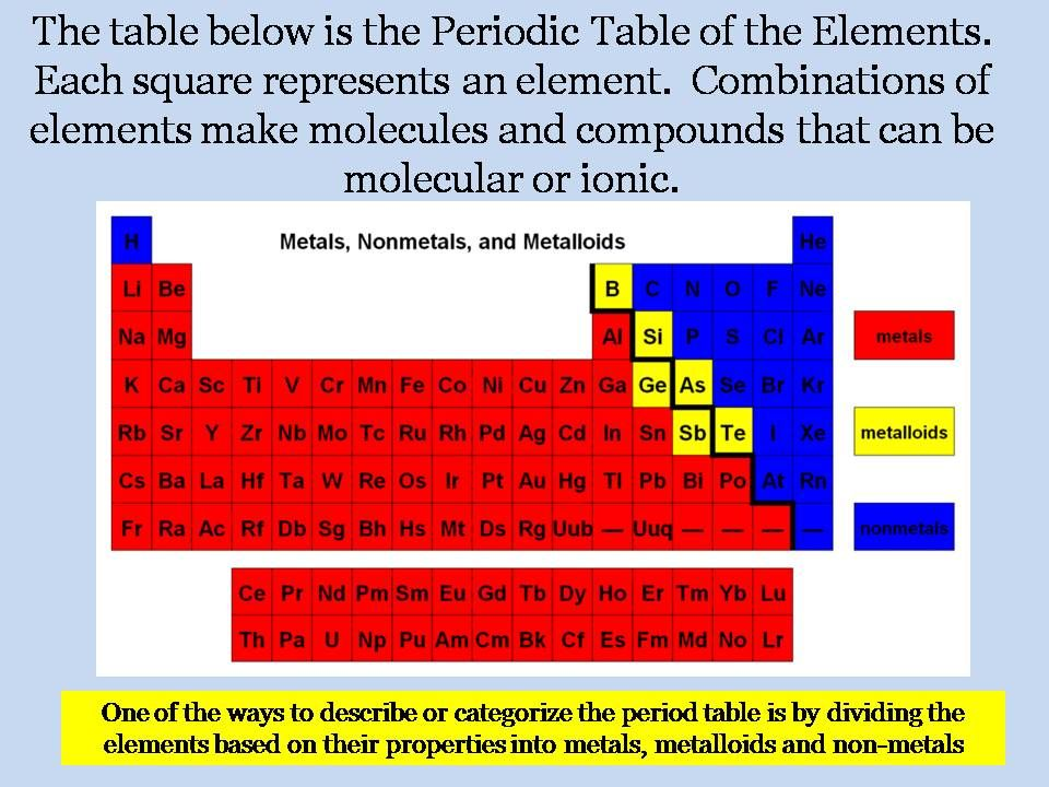 Periodic Table Metals Non Metals Metalloids The Periodic Table