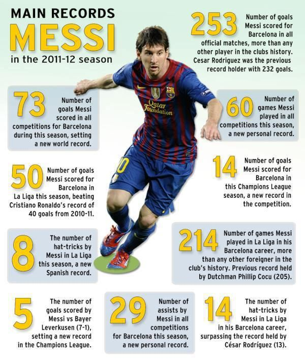 all records messi broke in 2012