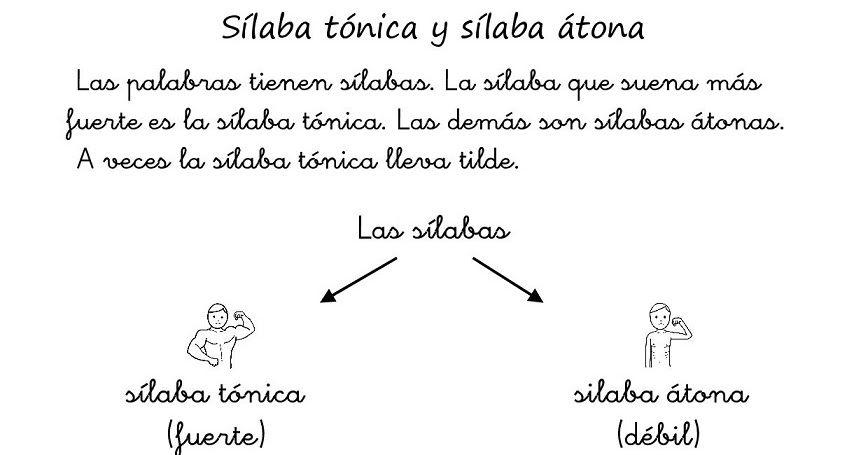 Cositas De Al Y Pt La Sílaba Tónica Y La Sílaba átona Silabas Tonica Tónica Silabas